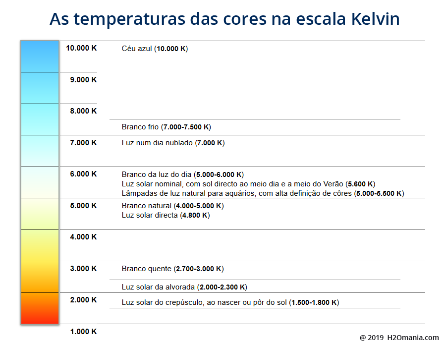 As temperaturas das cores na escala Kelvin