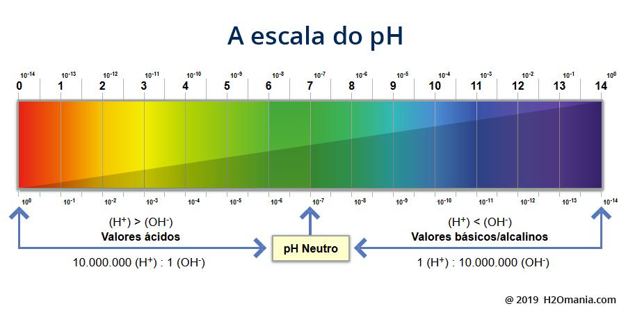 A escala do pH criada em 1909 pelo bioquímico dinamarquês Sørensen